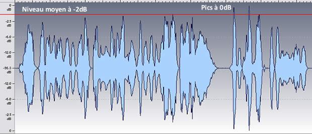 Mastering compression